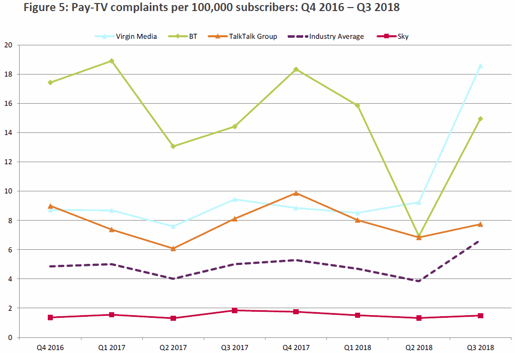ofcom_pay_tv_complaints_q3_2018