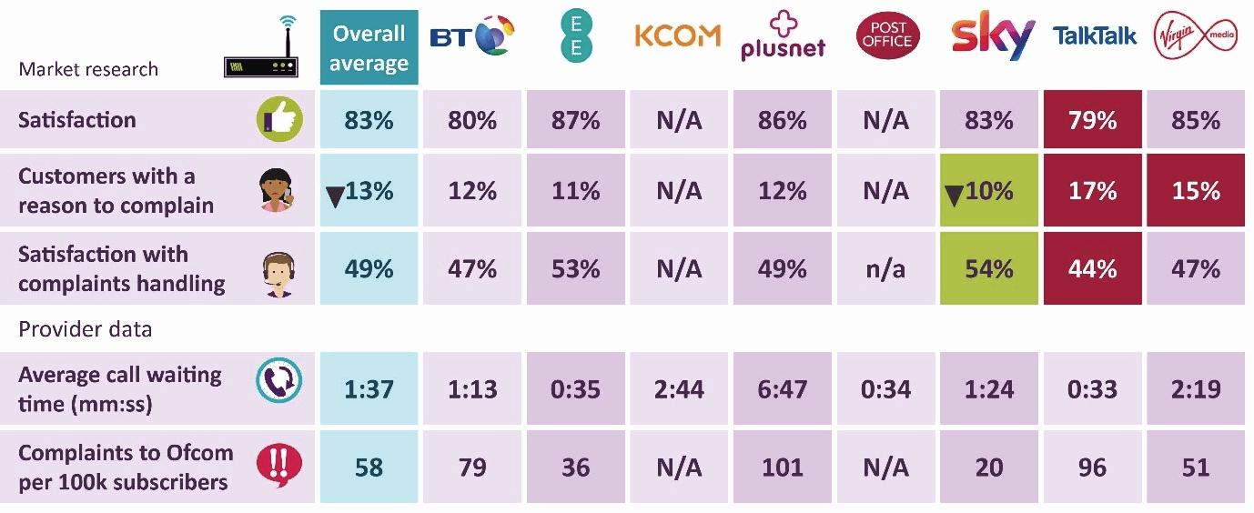 ofcom_quality_scores_broadband_isp_2019