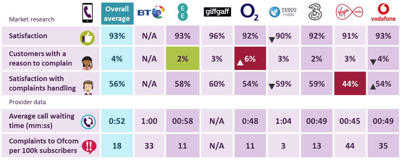 ofcom_quality_scores_mobile_operators_2019