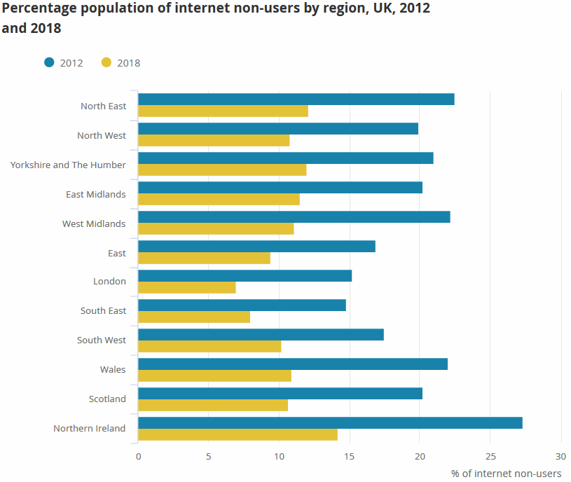 ons 2018 uk internet non-use