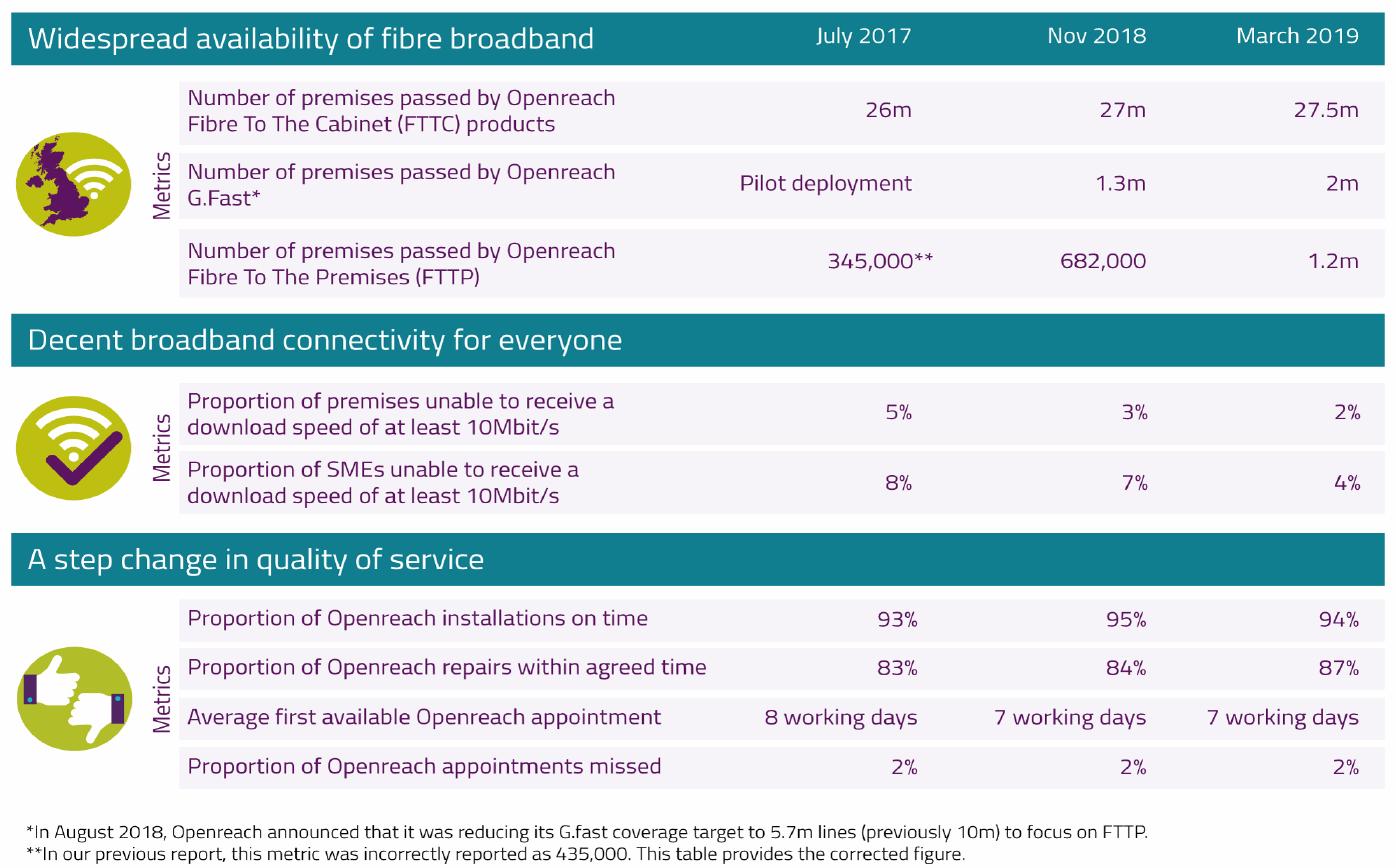 openreach_2019_broadband_progress