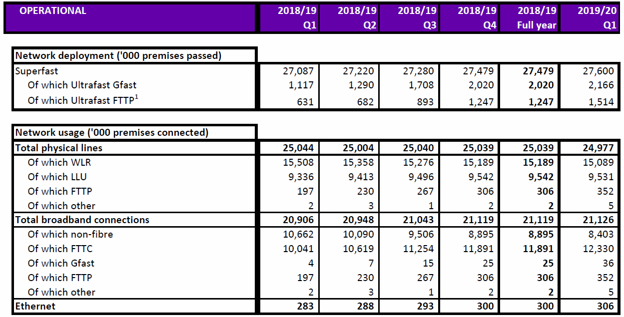 openreach q1 2019/20 network coverage and takeup
