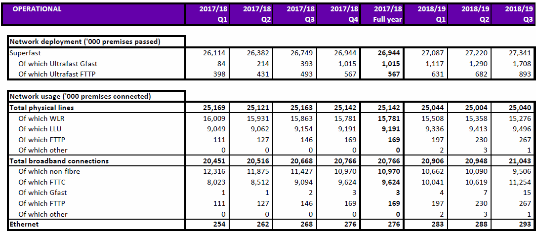 openreach q3 2018 network coverage and takeup
