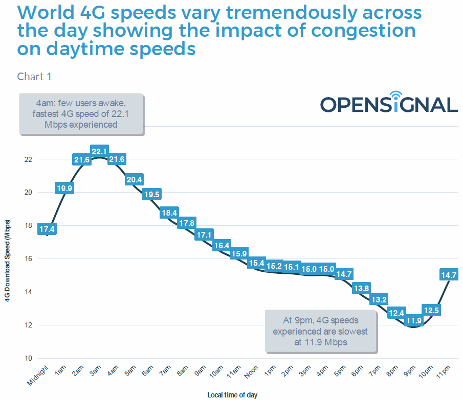 opensignal 4g speed variations by time of day