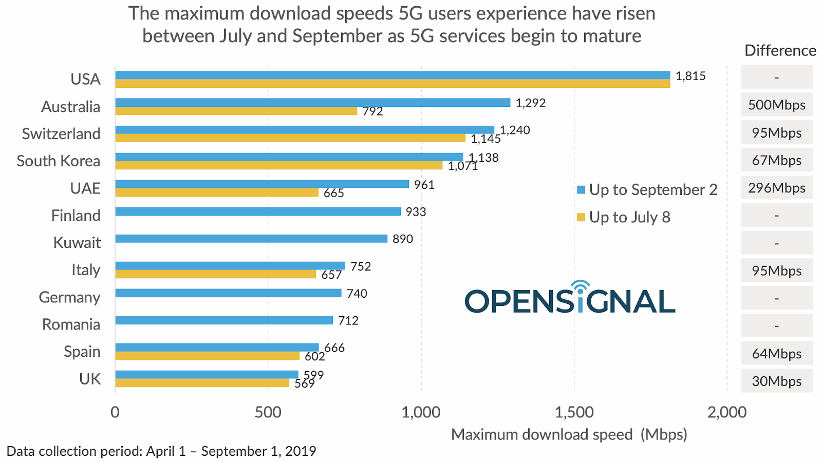 opensignal_5g_mobile_broadband_speeds_benchmark_sept_2019