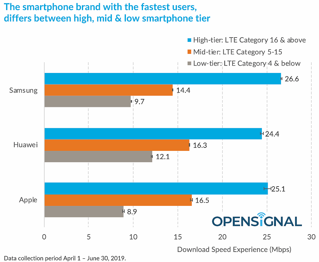 opensignal fastest smartphone by lte category tier 2019