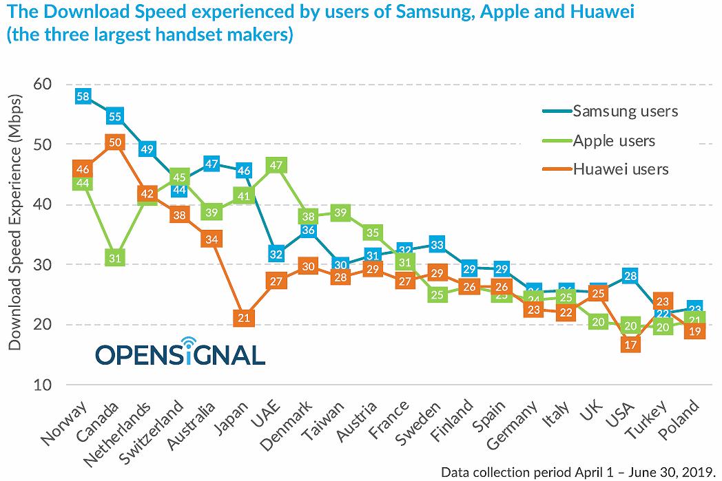 opensignal fastest smartphone make 2019