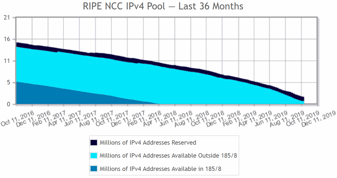 ripe_ncc_ipv4_pool
