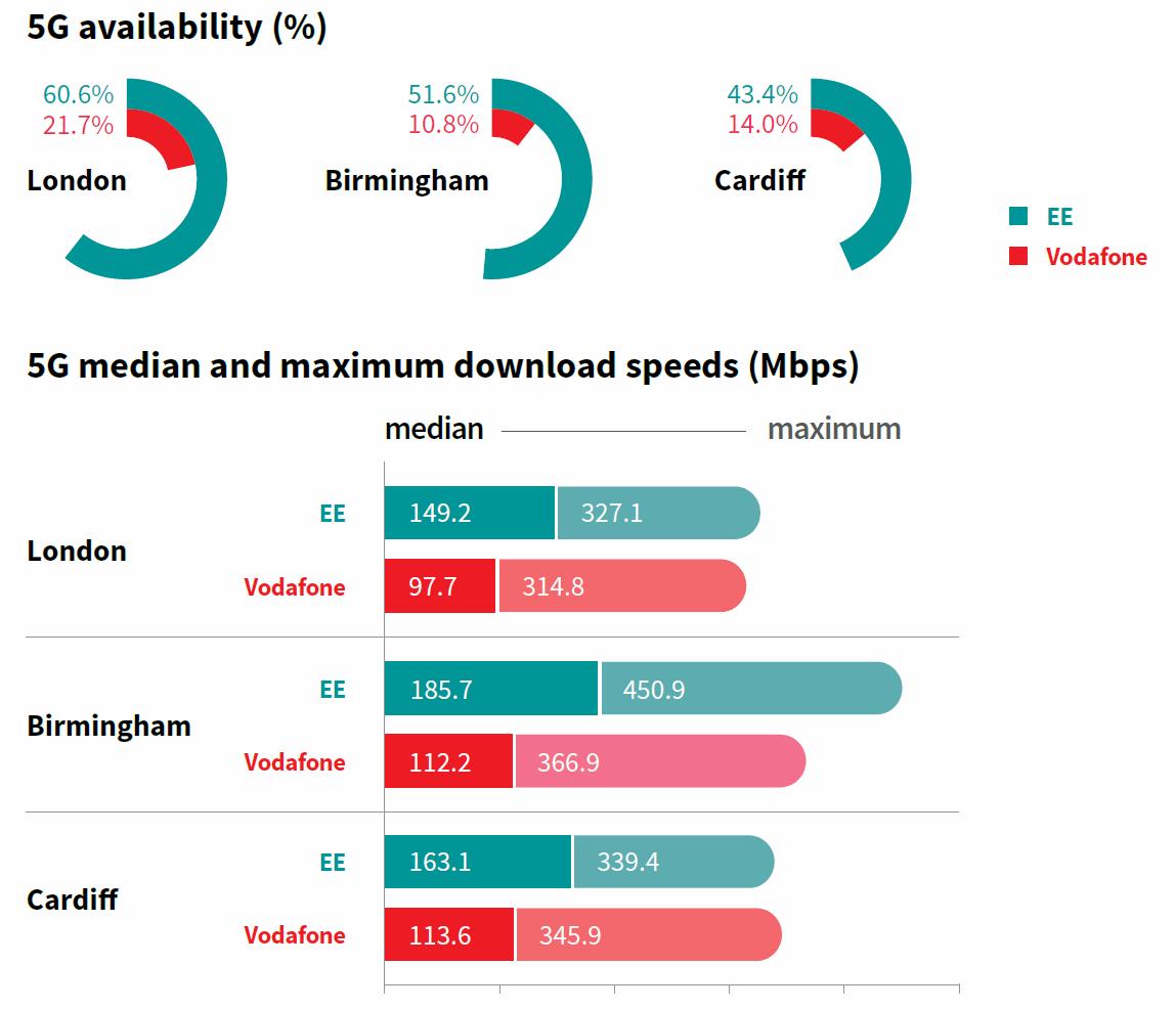 RootMetrics展示英国伦敦5G移动宽带速度报告