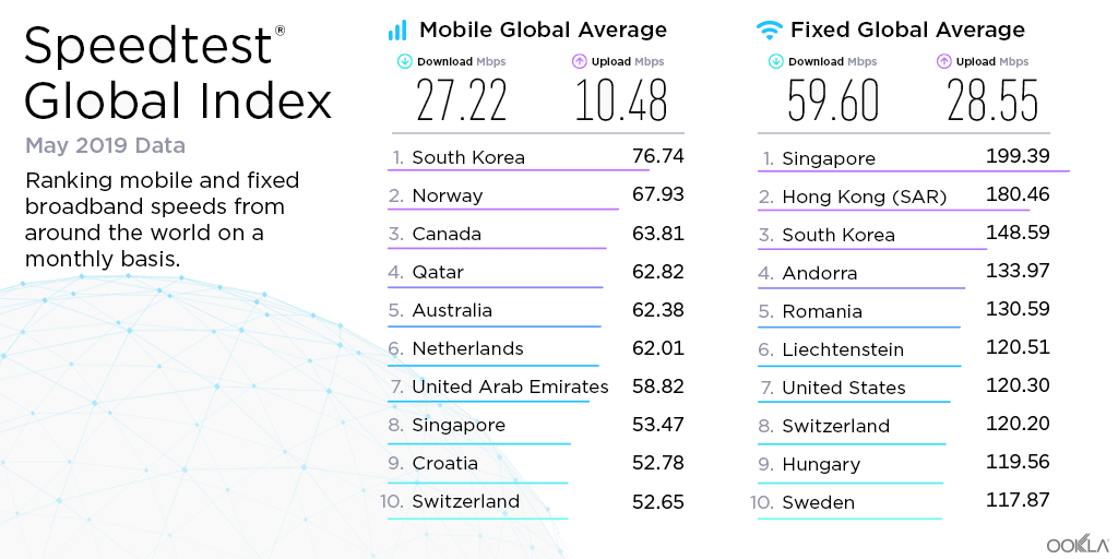 speedtest global index may 2019
