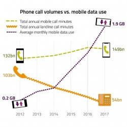 ofcom uk phone call volumes vs mobile data uk