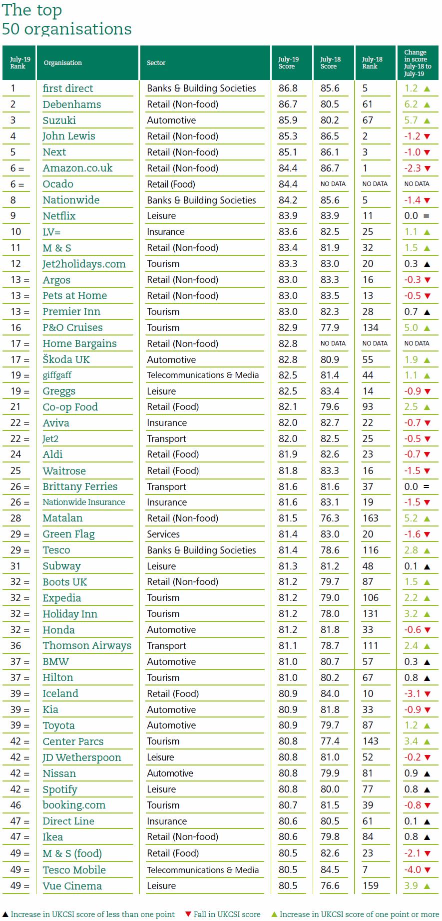 top 50 uk customer satisfaction index 2019