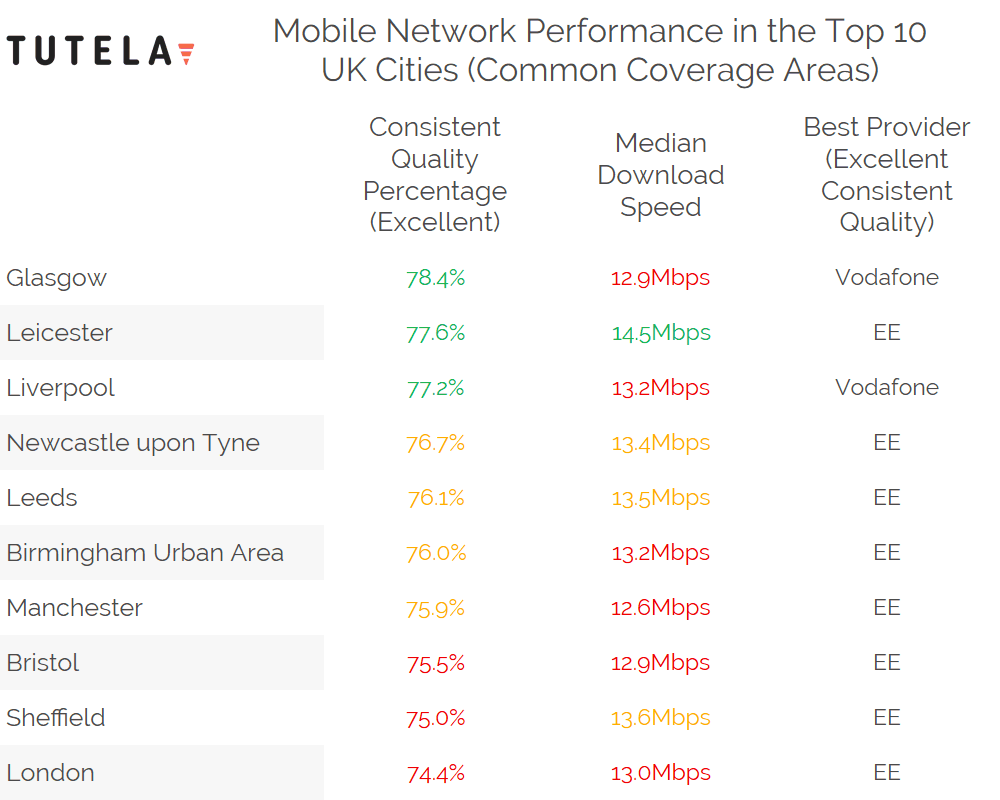 tutela_top_10_uk_cities_for_mobile_networks