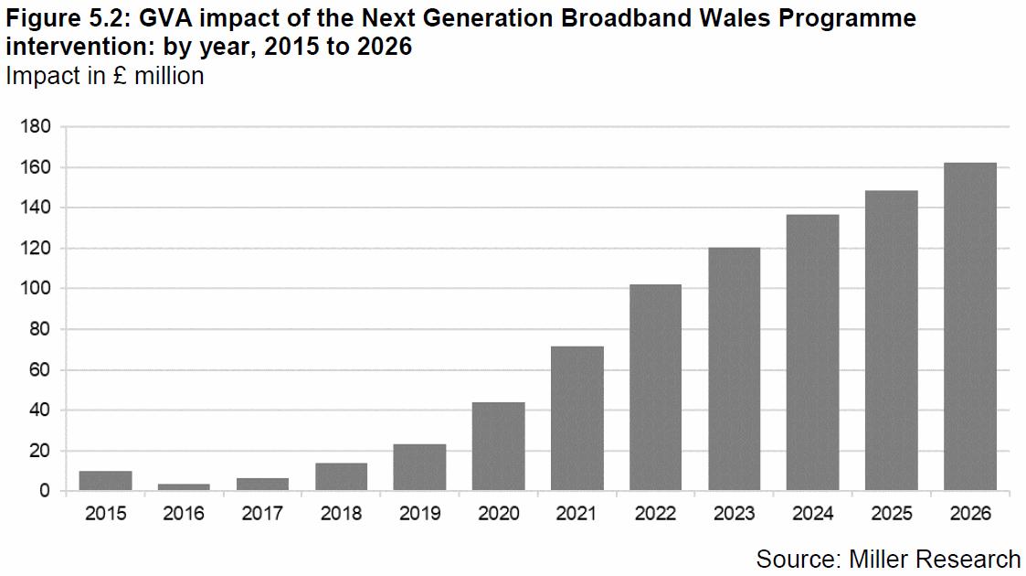 wales_gva_economic_broadband_impact