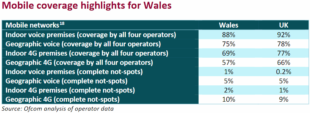wales mobile coverage connected nations 2018
