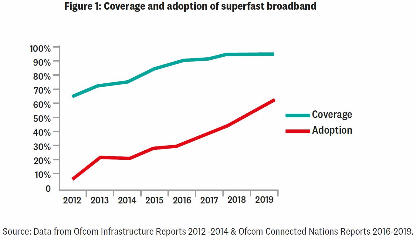 gigatag_uk_superfast_broadband_takeup_2012_to_2019