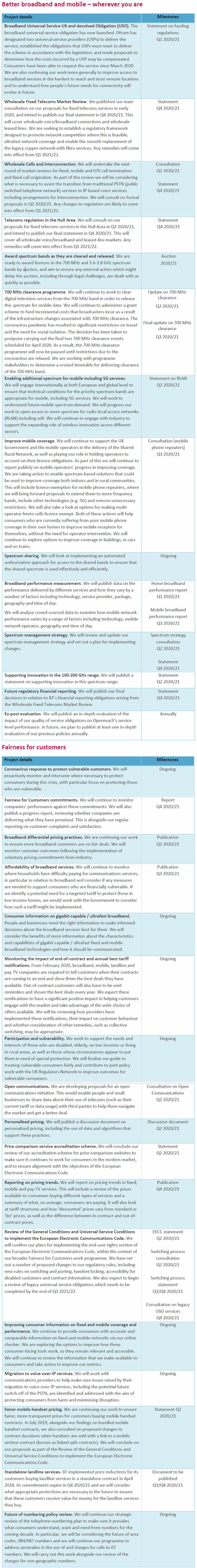 ofcom revised annual plan 2020-21