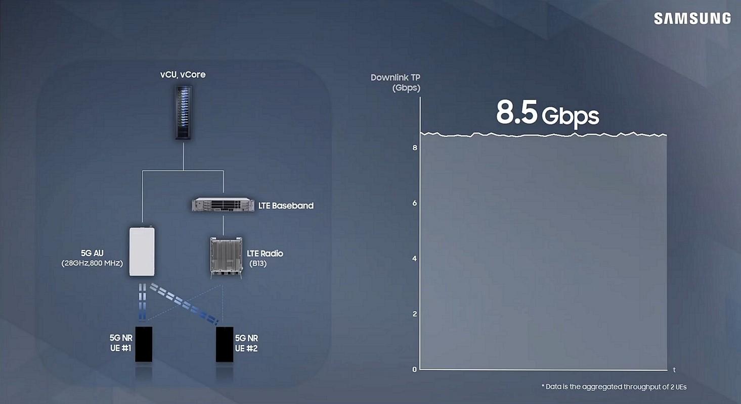 samsung 5g lab test results