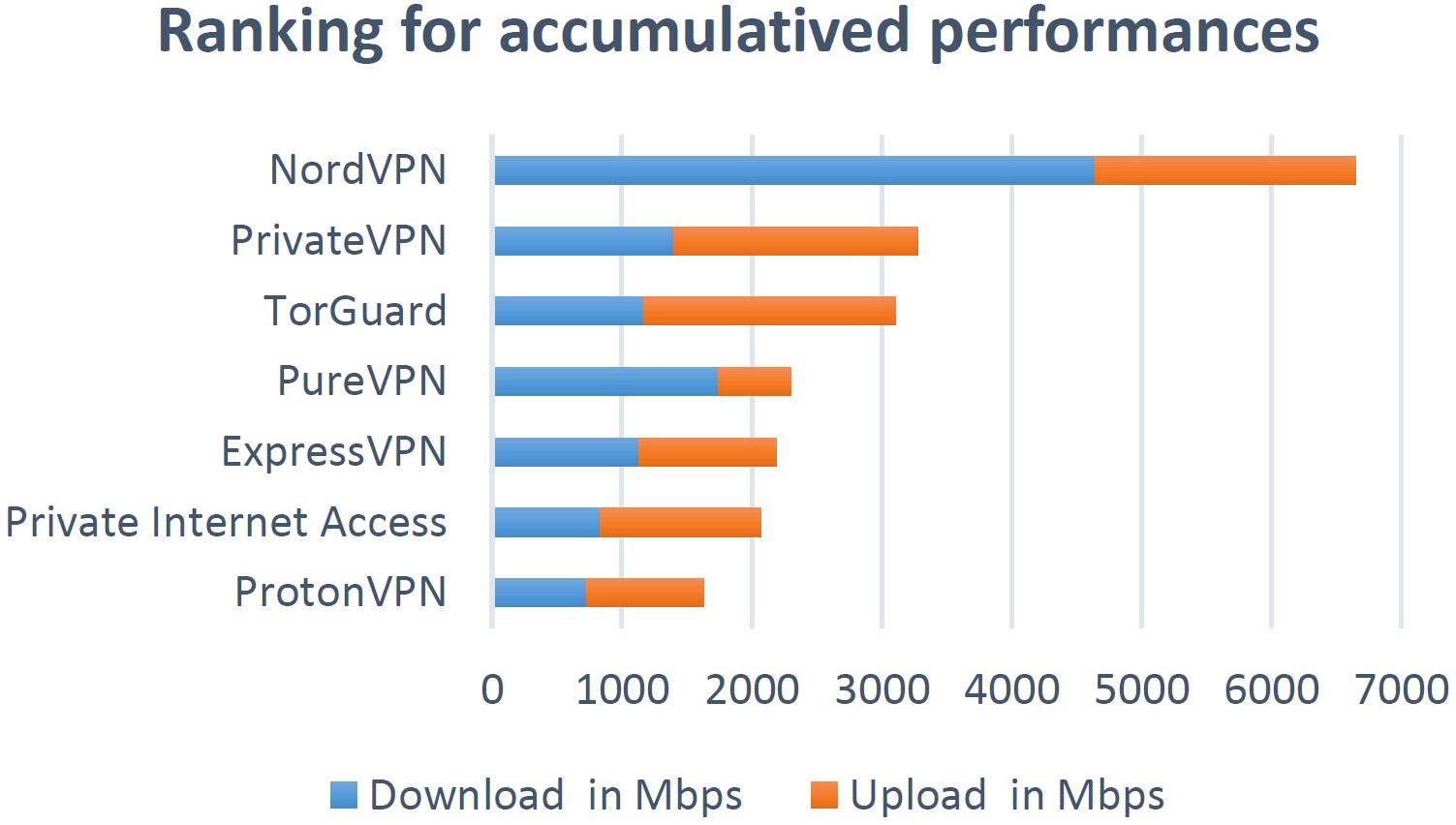 AVTEST_VPN_Benchmark_Speeds_2020