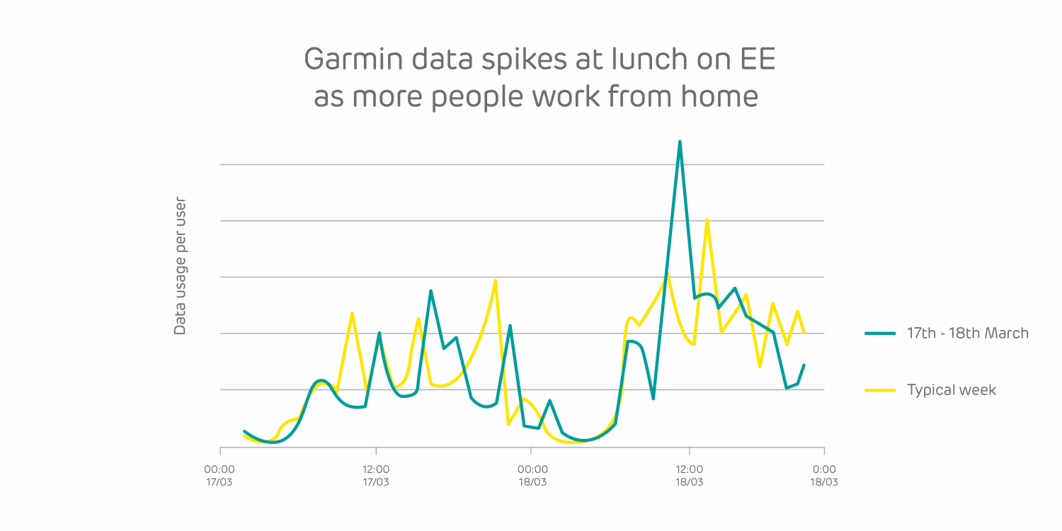EE_Garmin-lunch-time-spike