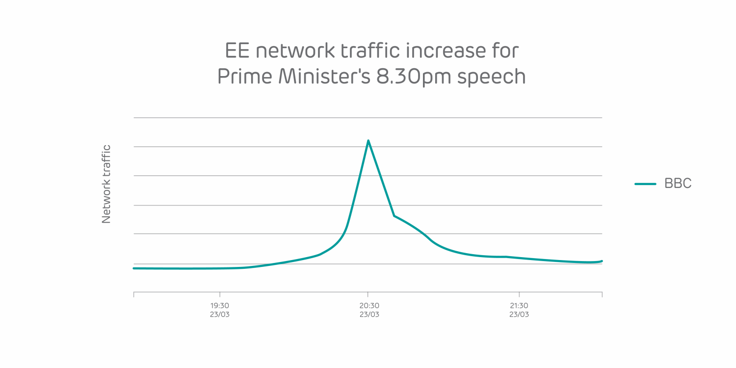 EE_Prime-minister-8.30pm-update-spike