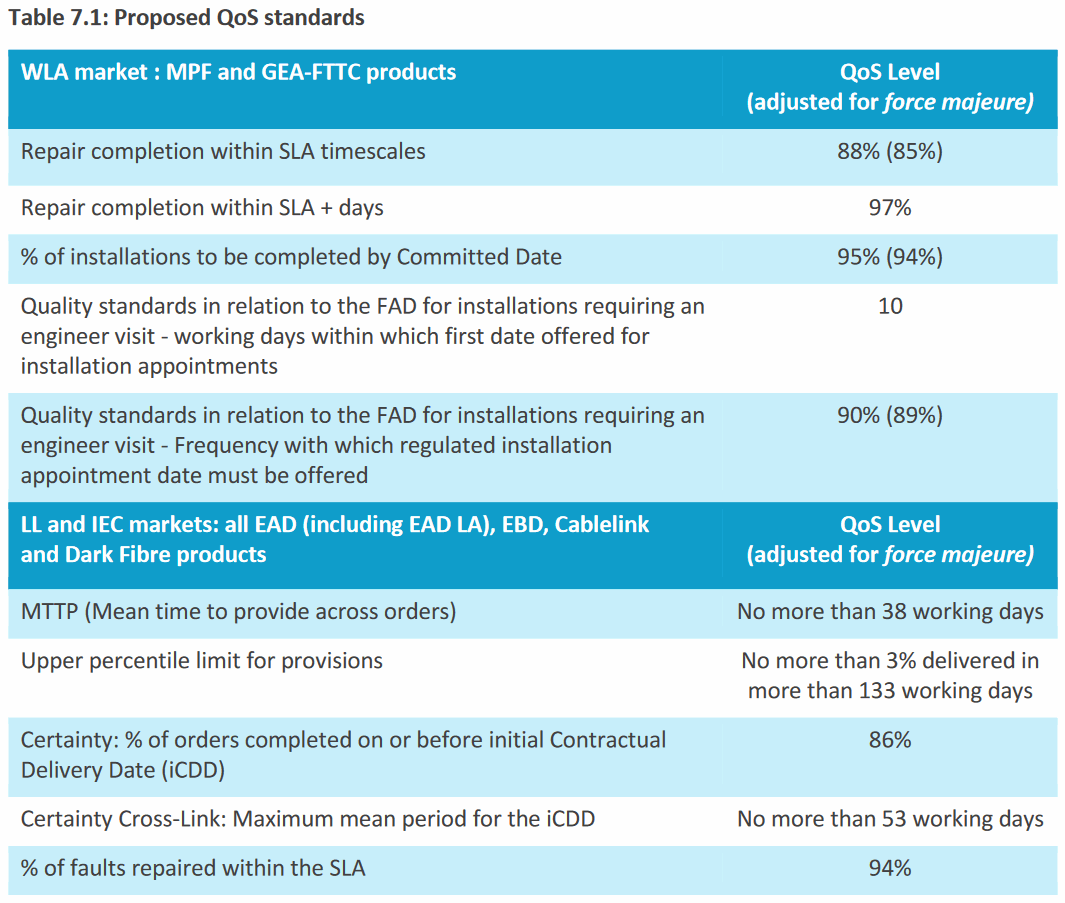Openreach_QoS_Proposed_Standards_2021-2026