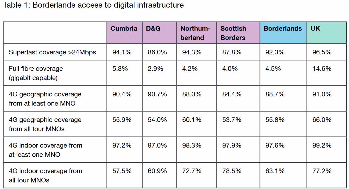 borderlands_broadband_and_mobile_q1_2020_coverage_uk