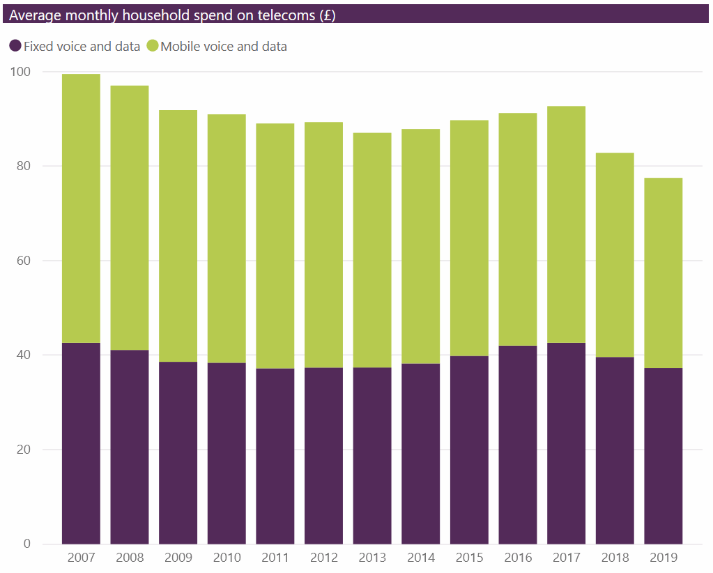 cmr 2020 ofcom uk telecoms spend