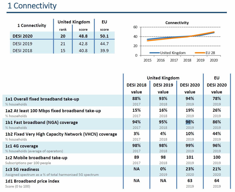 eu_desi_2020_broadband_and_mobile_connectivity
