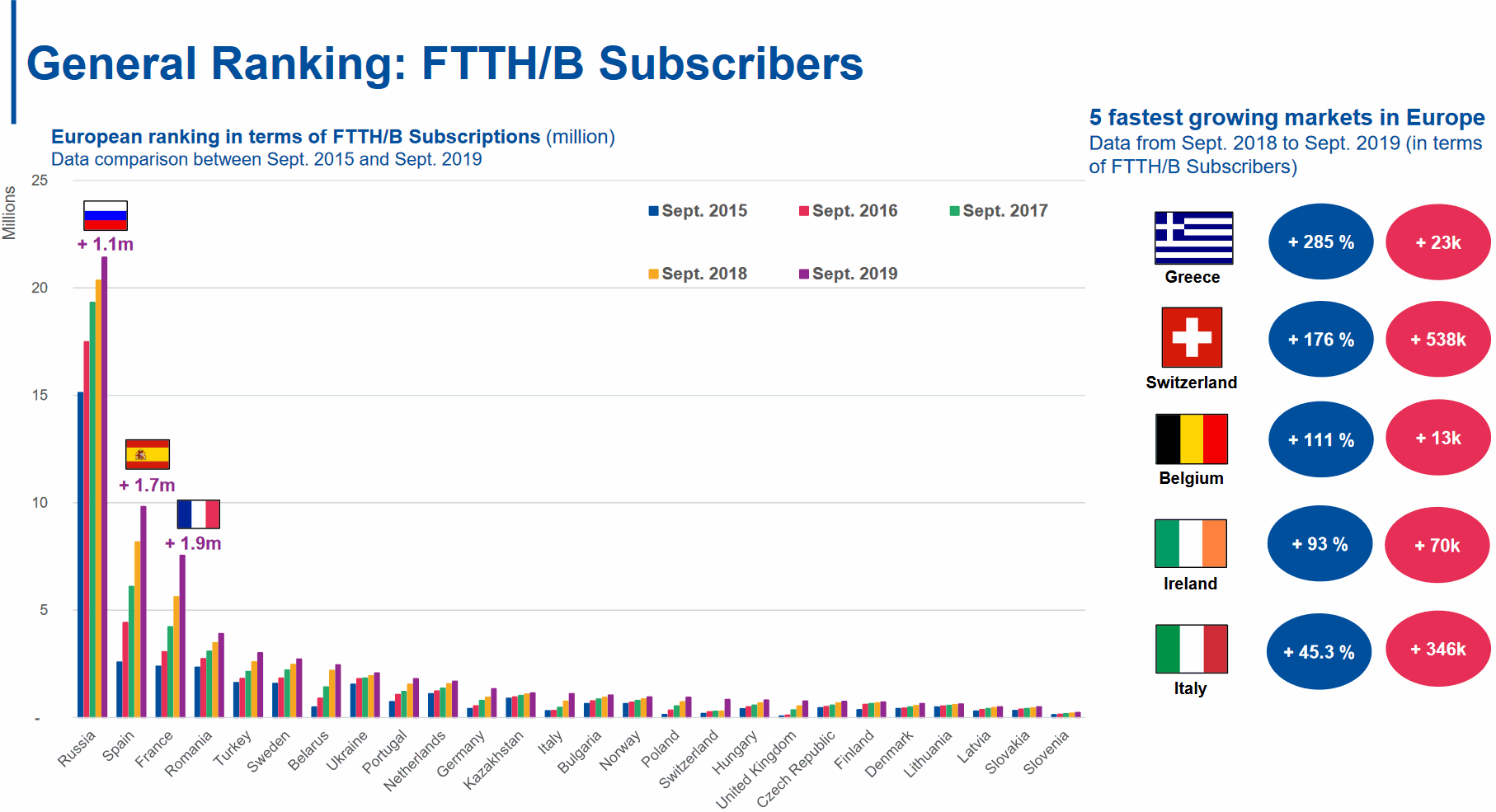 ftth european country ranking 2020 subscribers