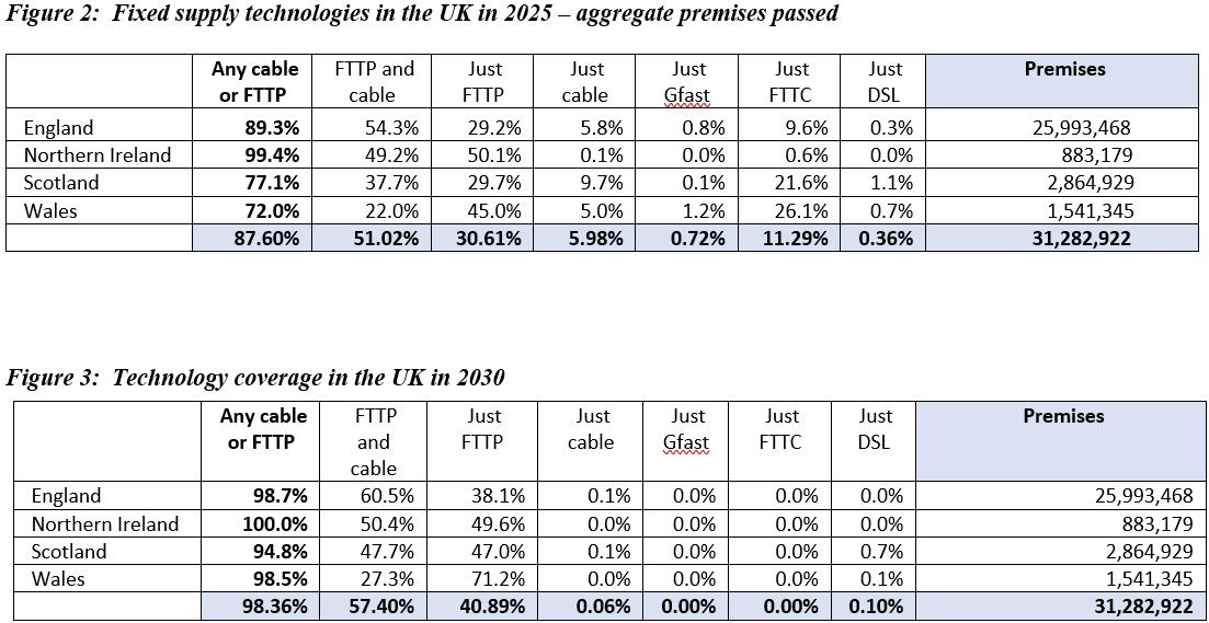 gigabit coverage uk 2030 point topic forecast