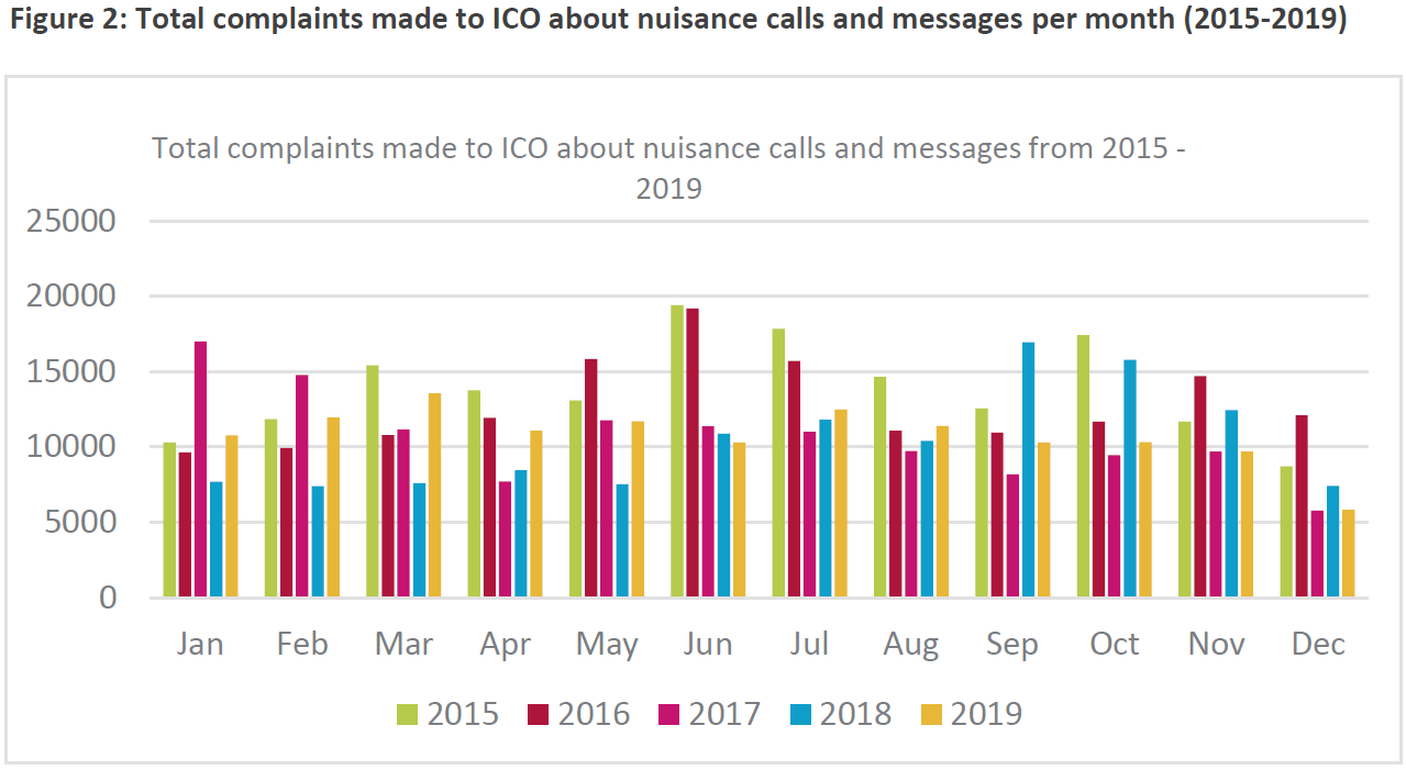 ico_nuisance_call_complaints_2019