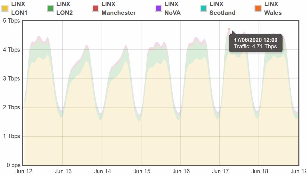 linx_17th_june_2020_uk_traffic