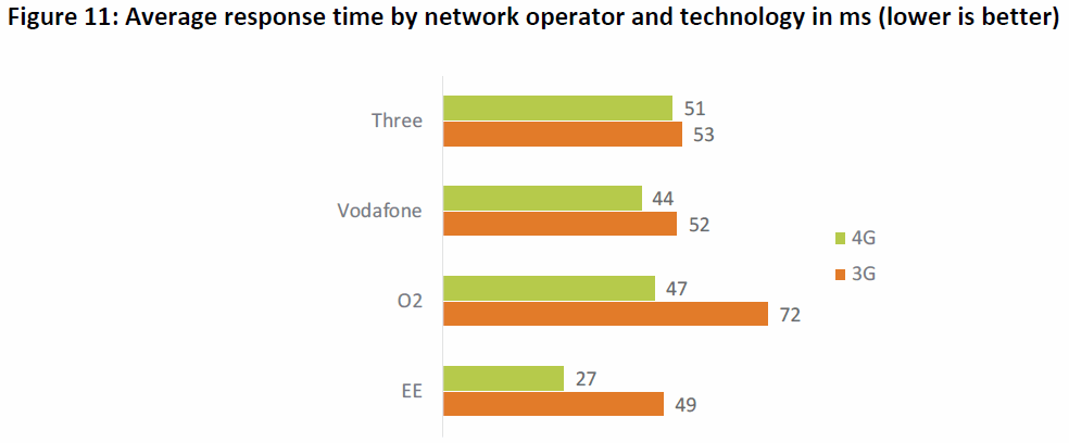 ofcom_2020_latency_by_mobile_operator