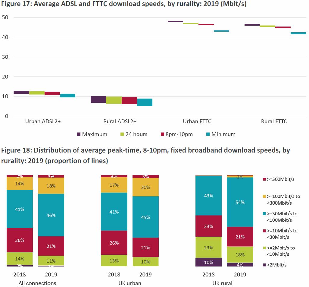ofcom_2020_rural_vs_urban_broadband_speed