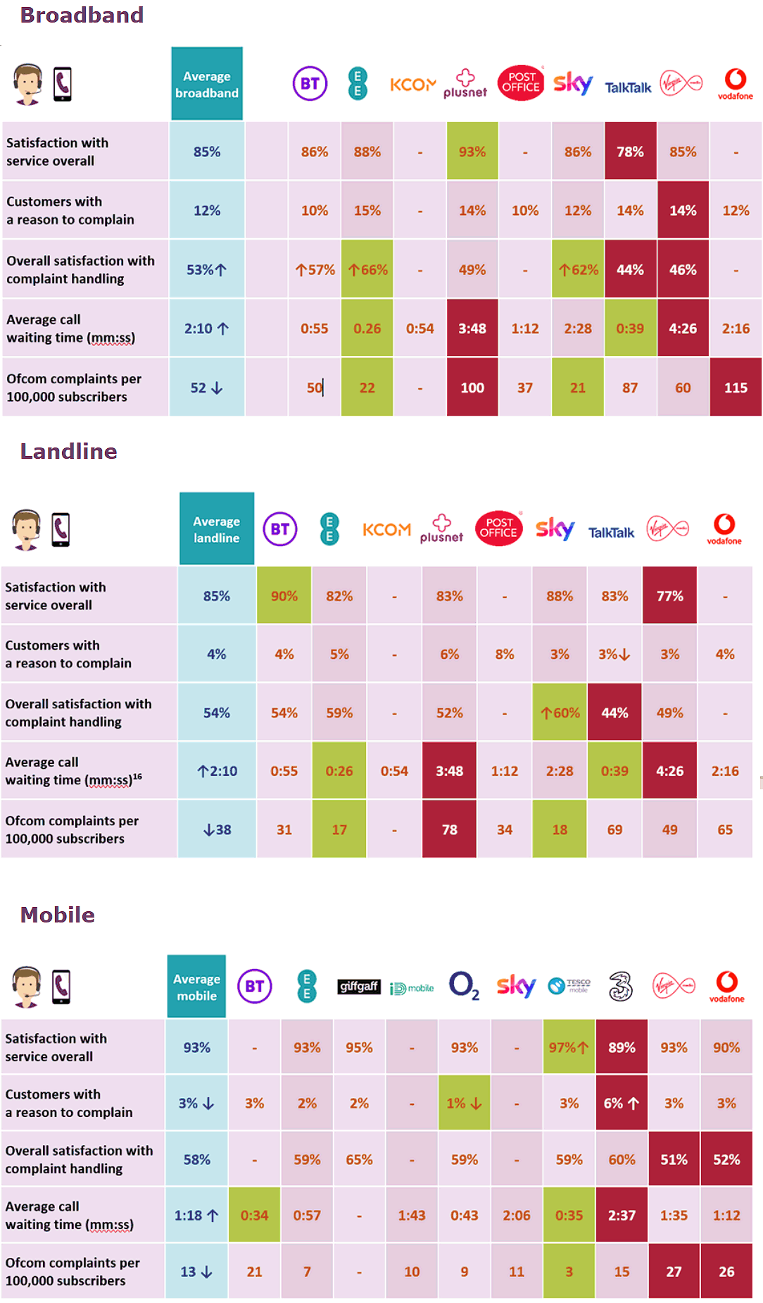 ofcom_2020_service_quality_by_uk_broadband_mobile_provider