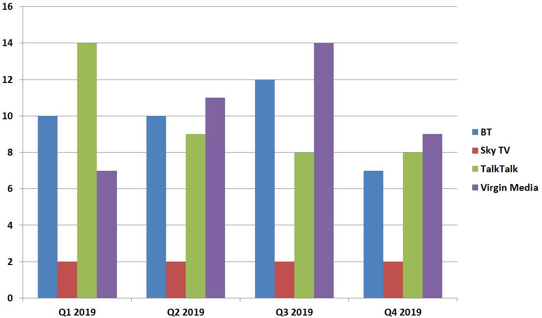 ofcom_complaints_q4_2019_pay_tv