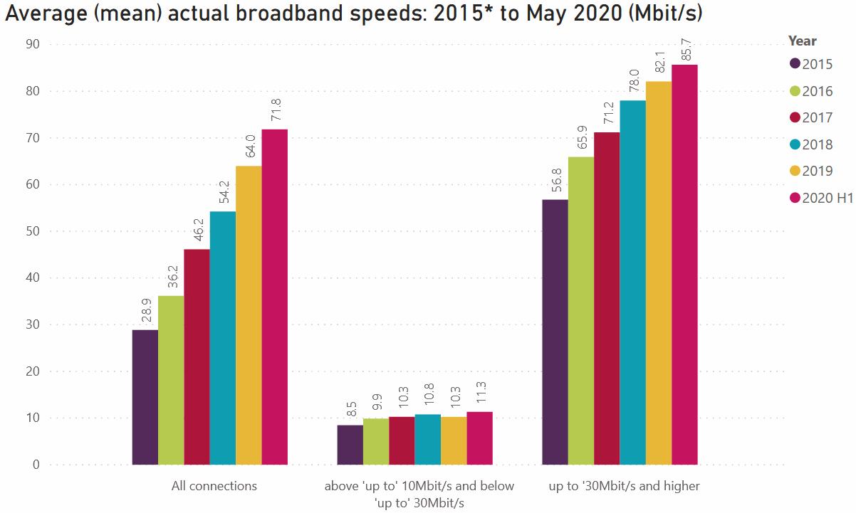 ofcom_dec_2020_avg_broadband_speeds