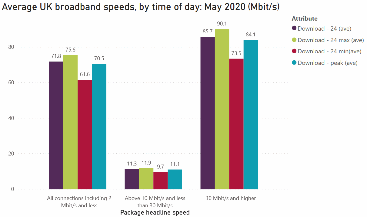 ofcom_dec_2020_avg_broadband_speeds_by_time_of_day