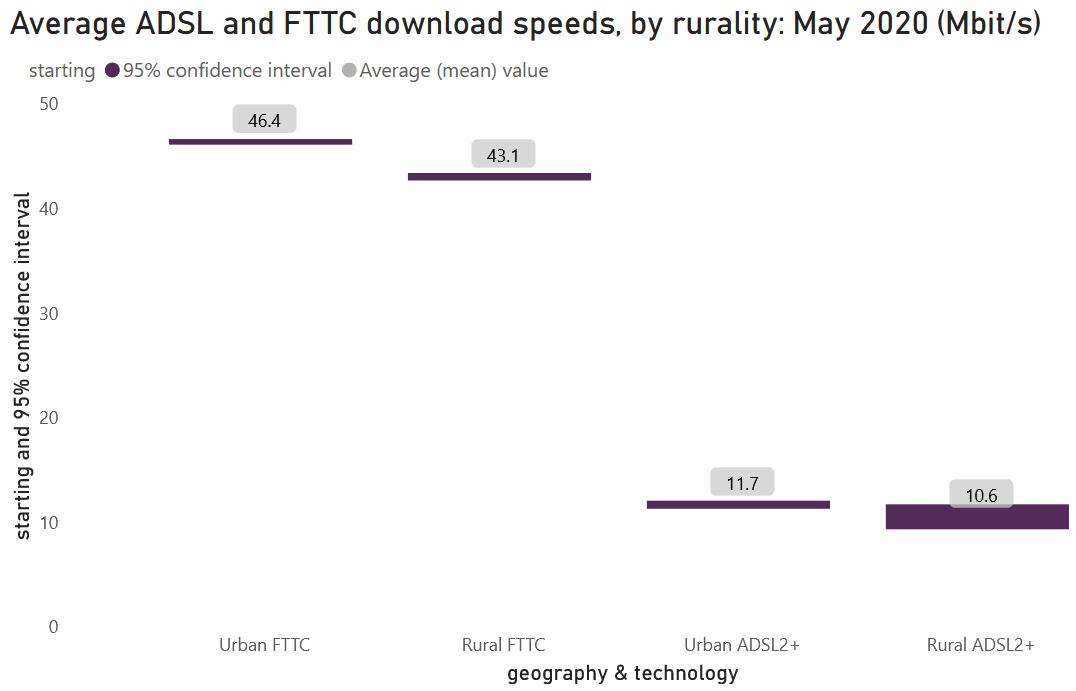 ofcom_dec_2020_avg_broadband_speeds_rural_vs_urban