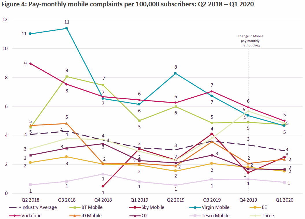 ofcom_mobile_complaints_q1_2020