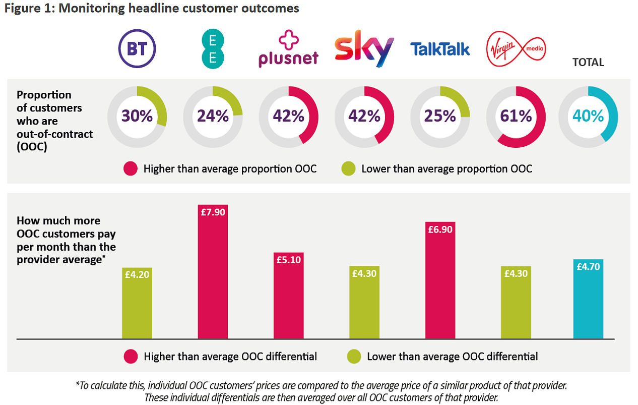 ofcom_out_of_contract_broadband_customers_2020