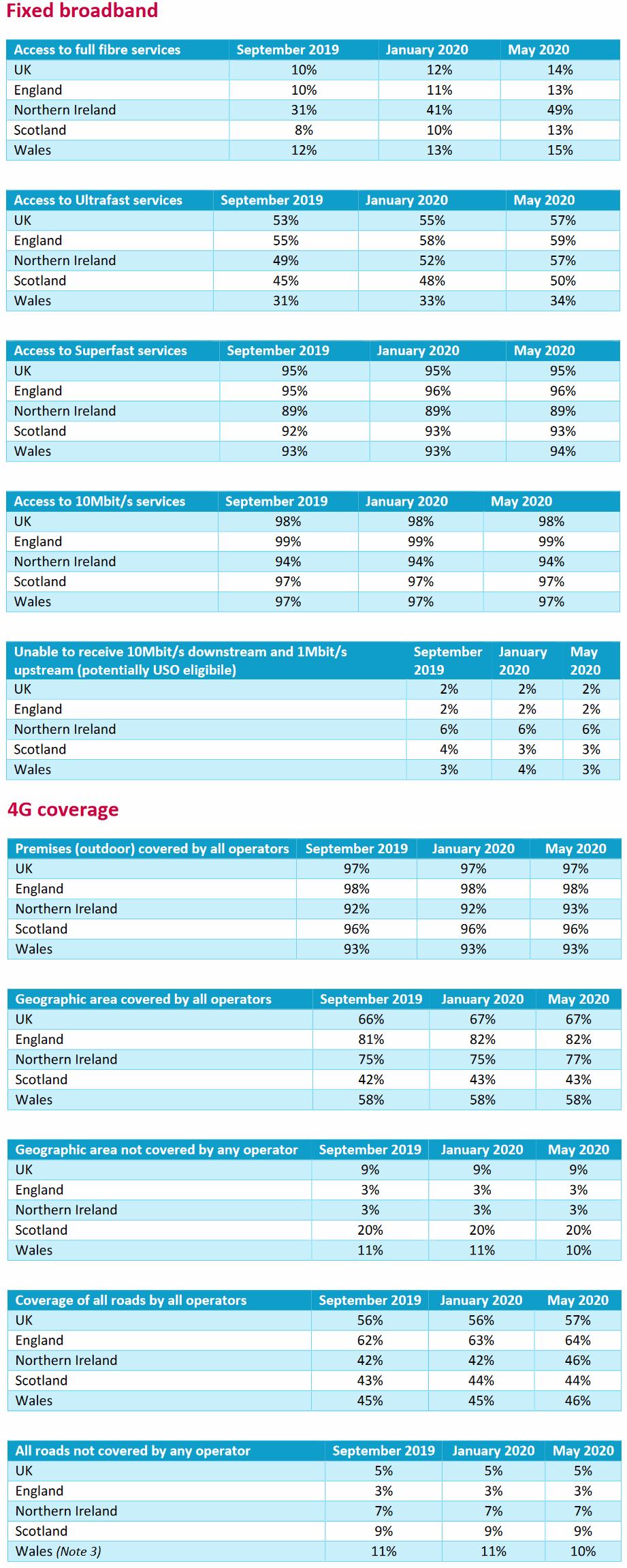 ofcom_summer_2020_uk_broadband_and_mobile_coverage