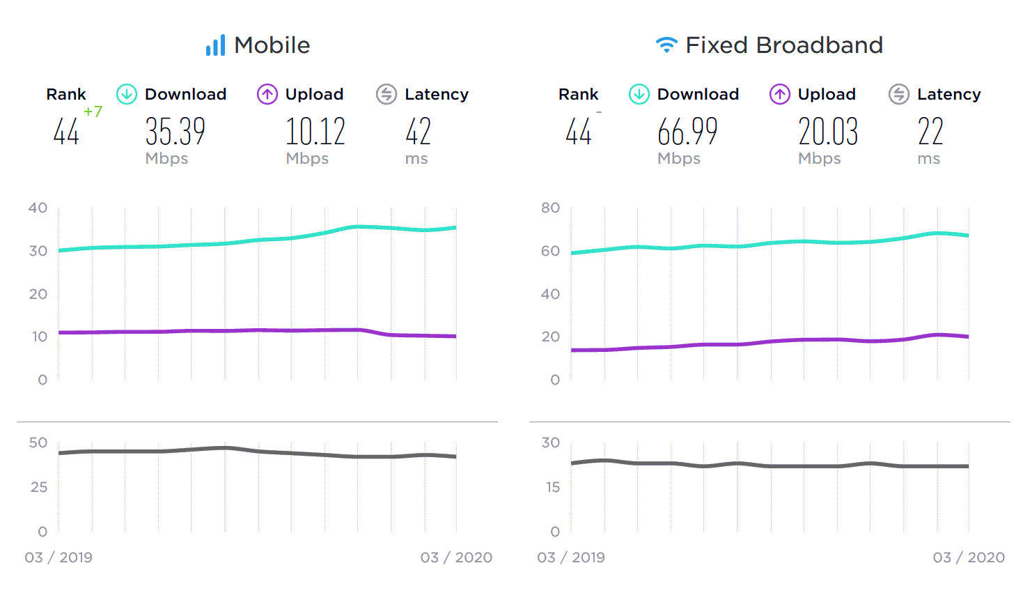 Ookla speedtest uk broadband and mobile - year to March 2020