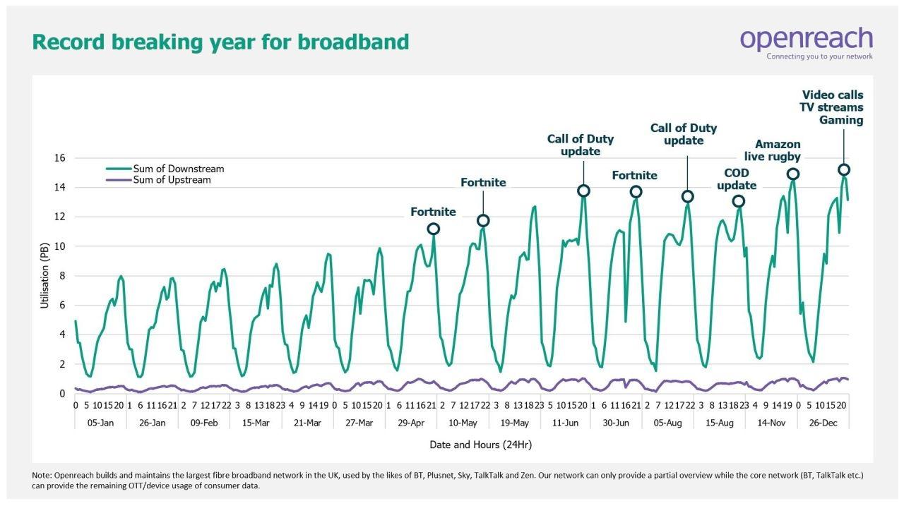 openreach_broadband_traffic_jan_to_dec_2020