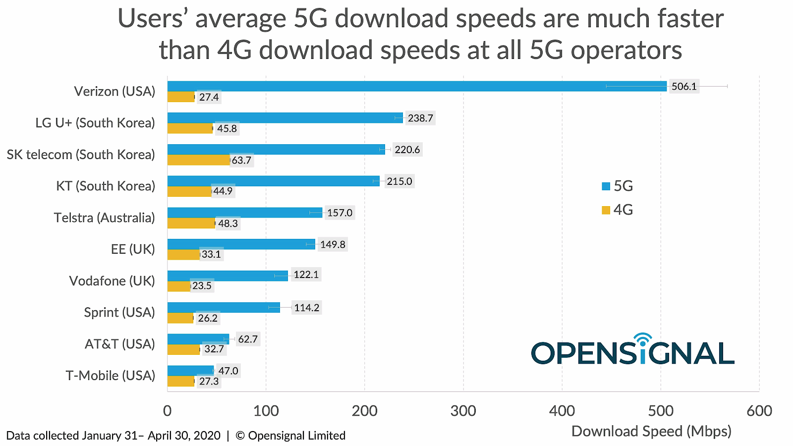 opensignal_avg_5g_vs_4g_speeds_by_operator_april_2020