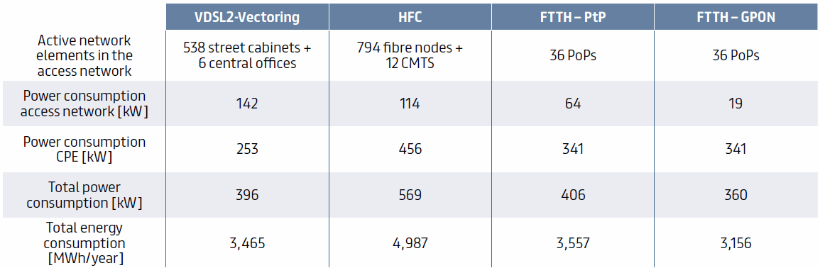 power_consumption_broadband_hardware_and_total