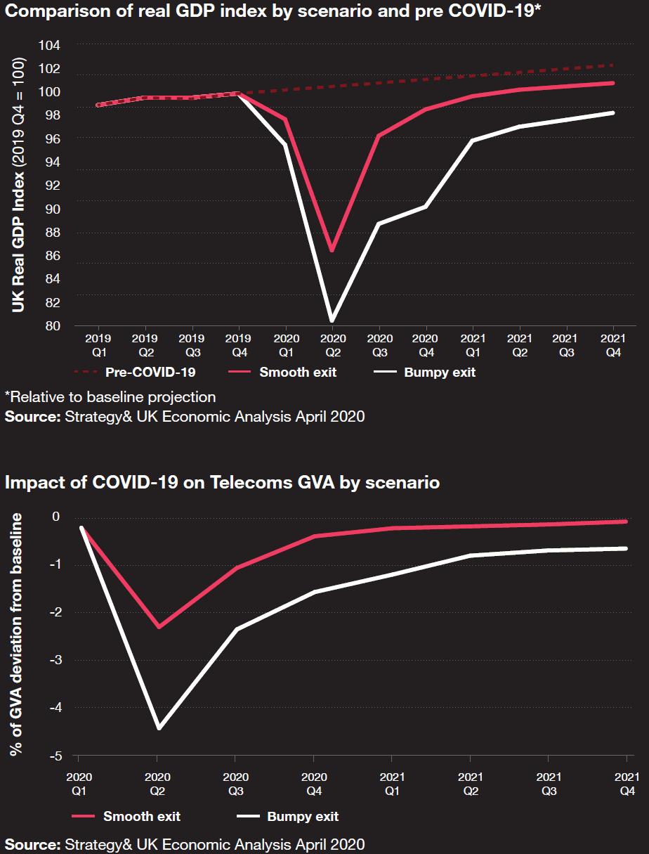 pwc covid19 impact on uk telecoms economy
