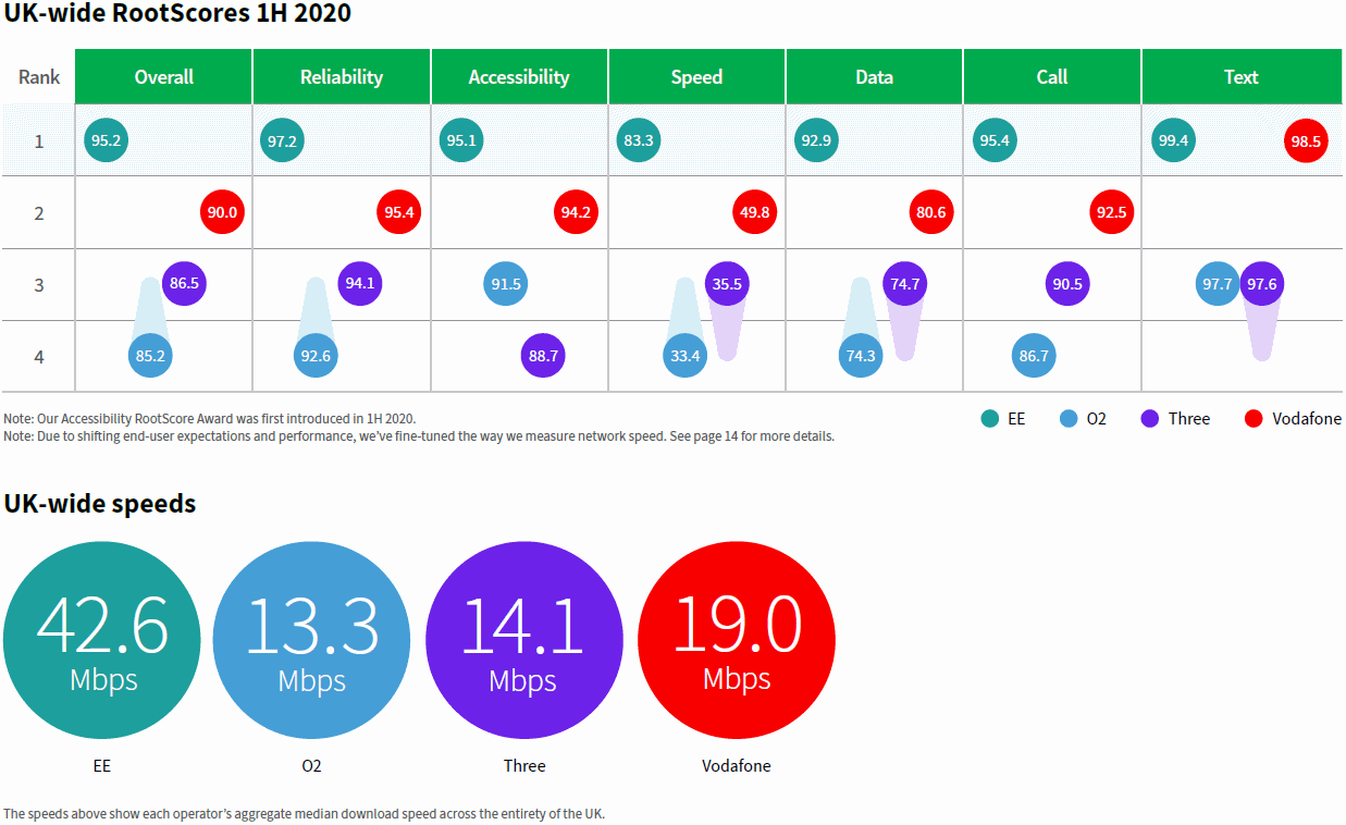 rootmetrics_h1_2020_uk_mobile_network_scores