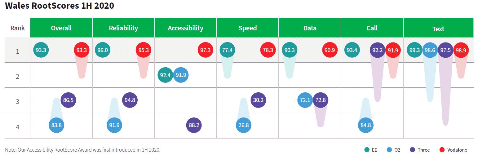 rootmetrics wales mobile network scores h1 2020